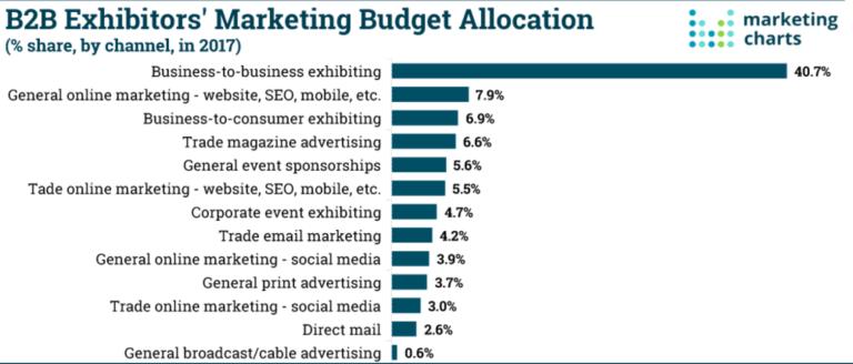 B2B-budget-allocation
