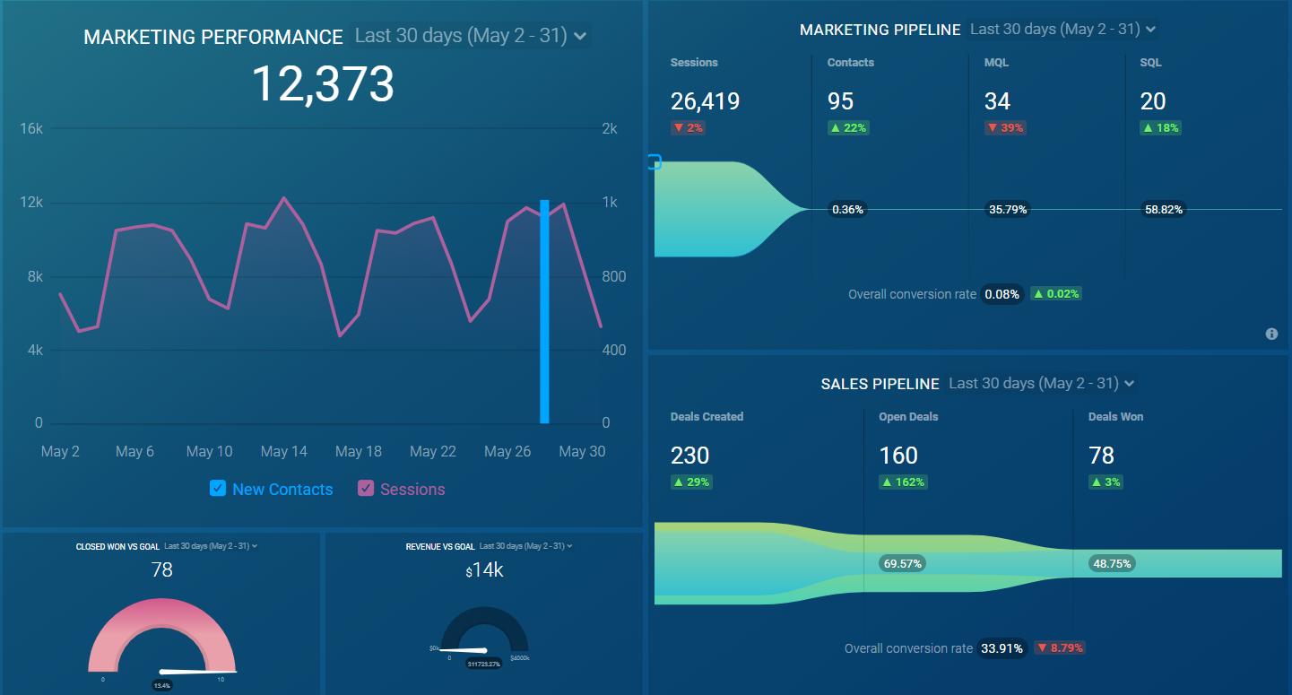 Databox Metrics