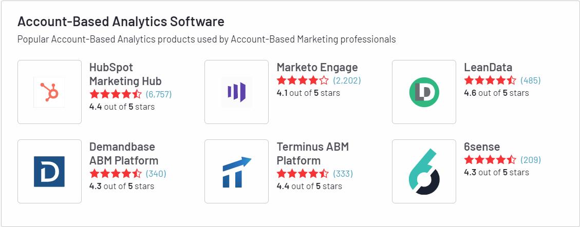 account based software hubspot 2021