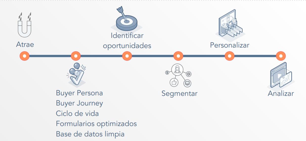 personalizacion hubspot